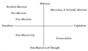 marxist thought